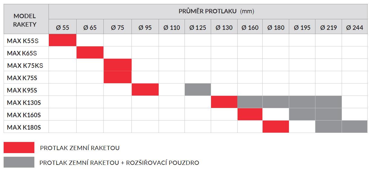Průměry protlaků prováděných pomocí protlačovacích raket TERMA MAX